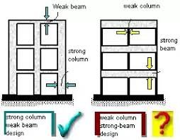 Analaysis of Strong Column and Weak Beam Behavior of Steel-concrete Mixed Frames